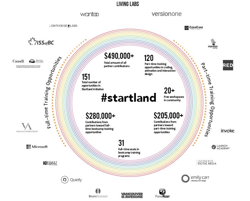 startland_diagram
