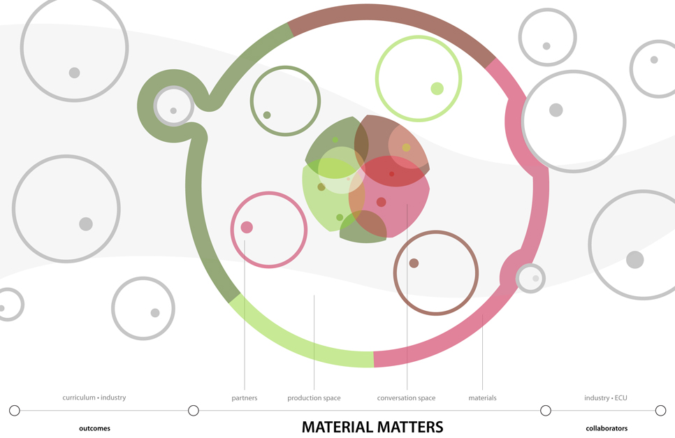 Material Matters Structure